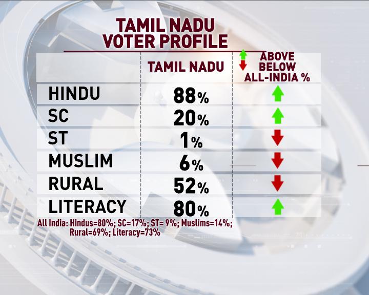 The Countdown' With Prannoy Roy - Tamil Nadu Lok Sabha Polls: Highlights