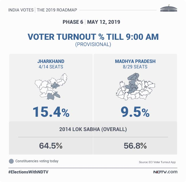 Lok Sabha Elections 2019 Highlights: 63 3% Total Voter