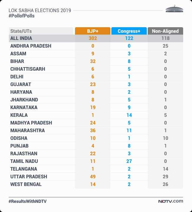 Lok Sabha Election Results 2019 Highlights: PM Narendra Modi