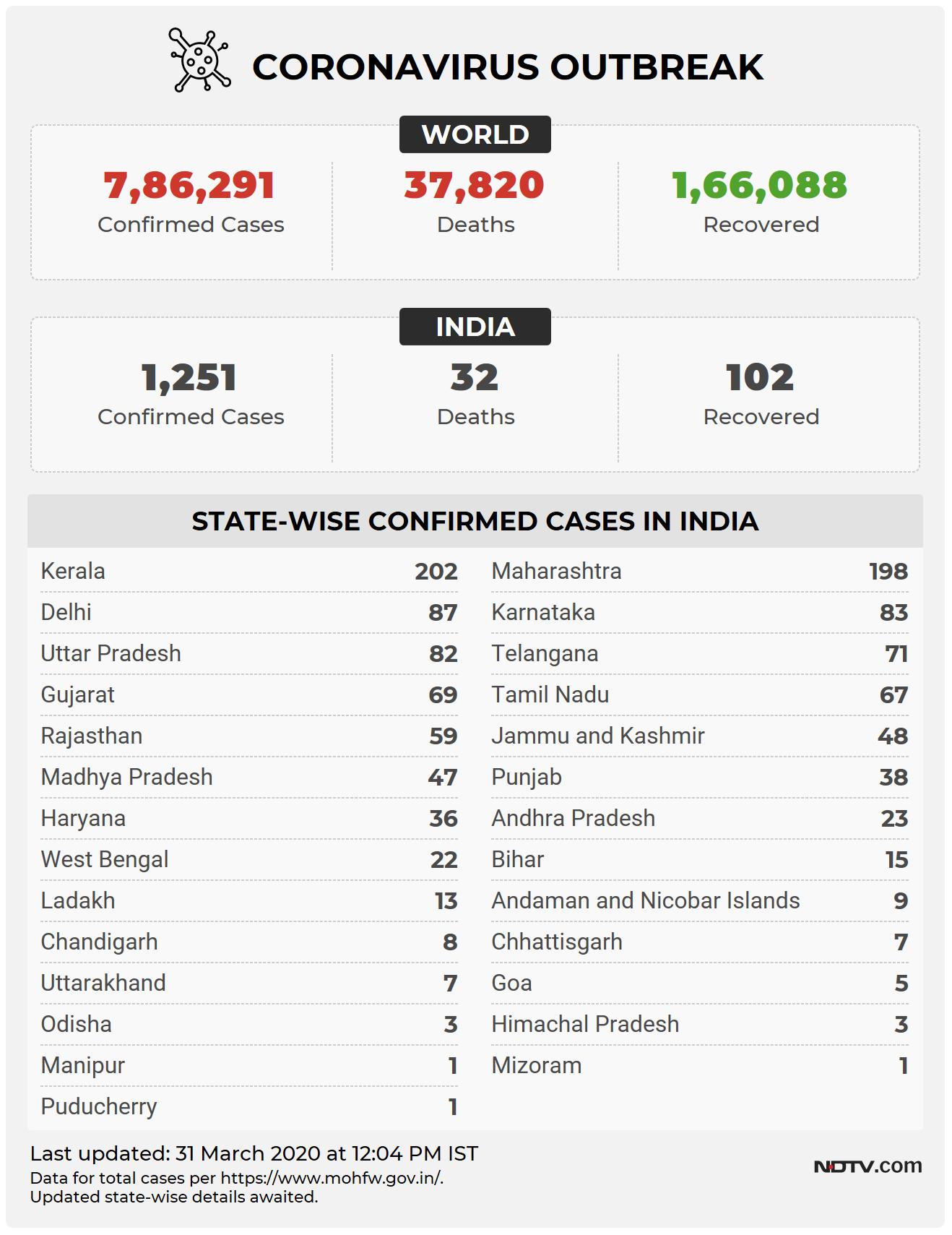 coronavirus india live update