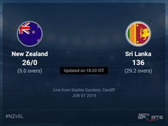 New Zealand vs Sri Lanka Live Score, Over 1 to 5 Latest Cricket Score, Updates