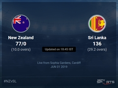 New Zealand vs Sri Lanka Live Score, Over 6 to 10 Latest Cricket Score, Updates