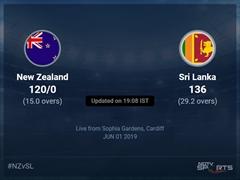 New Zealand vs Sri Lanka Live Score, Over 11 to 15 Latest Cricket Score, Updates