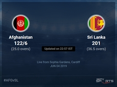 Afghanistan vs Sri Lanka Live Score, Over 21 to 25 Latest Cricket Score, Updates