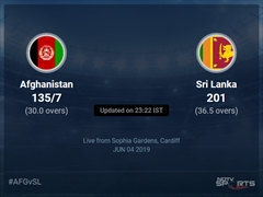Afghanistan vs Sri Lanka Live Score, Over 26 to 30 Latest Cricket Score, Updates