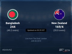Bangladesh vs New Zealand Live Score, Over 31 to 35 Latest Cricket Score, Updates