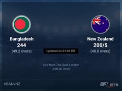 Bangladesh vs New Zealand Live Score, Over 36 to 40 Latest Cricket Score, Updates