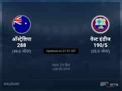 ऑस्ट्रेलिया बनाम वेस्ट इंडीज लाइव स्कोर, ओवर 31 से 35 लेटेस्ट क्रिकेट स्कोर अपडेट