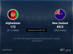 New Zealand vs Afghanistan Live Score, Over 16 to 20 Latest Cricket Score, Updates