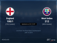 England vs West Indies Live Score, Over 11 to 15 Latest Cricket Score, Updates