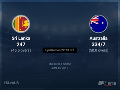 Australia vs Sri Lanka Live Score, Over 46 to 50 Latest Cricket Score, Updates