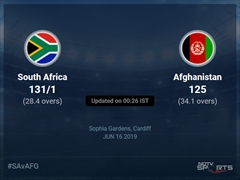 Afghanistan vs South Africa Live Score, Over 26 to 30 Latest Cricket Score, Updates