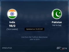 Pakistan vs India Live Score, Over 16 to 20 Latest Cricket Score, Updates