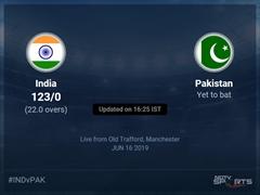 Pakistan vs India Live Score, Over 21 to 25 Latest Cricket Score, Updates