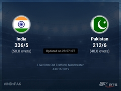 India vs Pakistan Live Score, Over 36 to 40 Latest Cricket Score, Updates