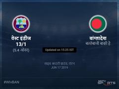 वेस्ट इंडीज बनाम बांग्लादेश लाइव स्कोर, ओवर 1 से 5 लेटेस्ट क्रिकेट स्कोर अपडेट