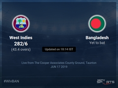 West Indies vs Bangladesh Live Score, Over 41 to 45 Latest Cricket Score, Updates
