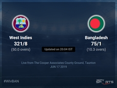 Bangladesh vs West Indies Live Score, Over 6 to 10 Latest Cricket Score, Updates