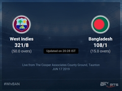 Bangladesh vs West Indies Live Score, Over 11 to 15 Latest Cricket Score, Updates