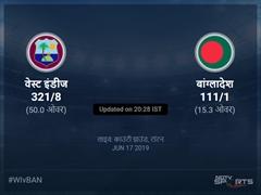 वेस्ट इंडीज बनाम बांग्लादेश लाइव स्कोर, ओवर 11 से 15 लेटेस्ट क्रिकेट स्कोर अपडेट