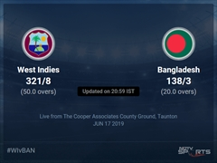 West Indies vs Bangladesh Live Score, Over 16 to 20 Latest Cricket Score, Updates