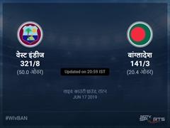बांग्लादेश बनाम वेस्ट इंडीज लाइव स्कोर, ओवर 16 से 20 लेटेस्ट क्रिकेट स्कोर अपडेट