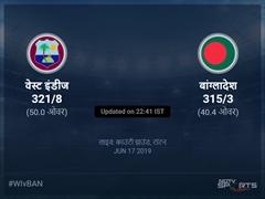 वेस्ट इंडीज बनाम बांग्लादेश लाइव स्कोर, ओवर 36 से 40 लेटेस्ट क्रिकेट स्कोर अपडेट