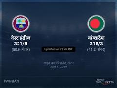 वेस्ट इंडीज बनाम बांग्लादेश लाइव स्कोर, ओवर 41 से 45 लेटेस्ट क्रिकेट स्कोर अपडेट
