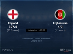 Afghanistan vs England Live Score, Over 1 to 5 Latest Cricket Score, Updates