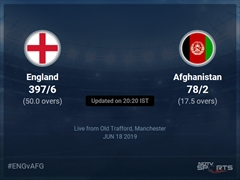 Afghanistan vs England Live Score, Over 16 to 20 Latest Cricket Score, Updates