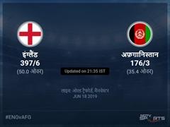 अफ़ग़ानिस्तान बनाम इंग्लैंड लाइव स्कोर, ओवर 31 से 35 लेटेस्ट क्रिकेट स्कोर अपडेट