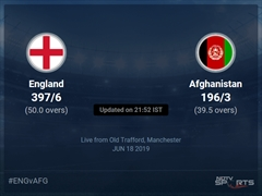England vs Afghanistan Live Score, Over 36 to 40 Latest Cricket Score, Updates