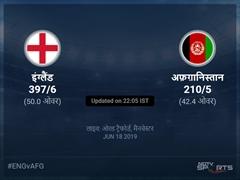 इंग्लैंड बनाम अफ़ग़ानिस्तान लाइव स्कोर, ओवर 41 से 45 लेटेस्ट क्रिकेट स्कोर अपडेट