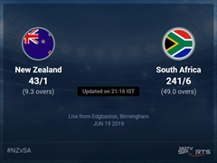 South Africa vs New Zealand Live Score, Over 6 to 10 Latest Cricket Score, Updates