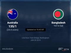 Bangladesh vs Australia Live Score, Over 21 to 25 Latest Cricket Score, Updates