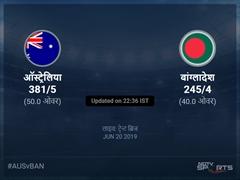 बांग्लादेश बनाम ऑस्ट्रेलिया लाइव स्कोर, ओवर 36 से 40 लेटेस्ट क्रिकेट स्कोर अपडेट