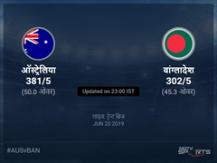 बांग्लादेश बनाम ऑस्ट्रेलिया लाइव स्कोर, ओवर 41 से 45 लेटेस्ट क्रिकेट स्कोर अपडेट