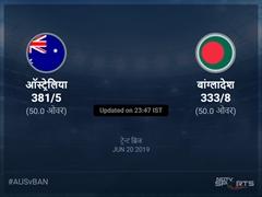 बांग्लादेश बनाम ऑस्ट्रेलिया लाइव स्कोर, ओवर 46 से 50 लेटेस्ट क्रिकेट स्कोर अपडेट