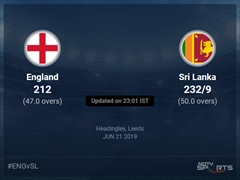 England vs Sri Lanka Live Score, Over 46 to 50 Latest Cricket Score, Updates