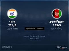 भारत बनाम अफ़ग़ानिस्तान लाइव स्कोर, ओवर 31 से 35 लेटेस्ट क्रिकेट स्कोर अपडेट