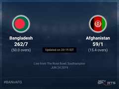 Afghanistan vs Bangladesh Live Score, Over 11 to 15 Latest Cricket Score, Updates