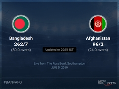 Afghanistan vs Bangladesh Live Score, Over 21 to 25 Latest Cricket Score, Updates