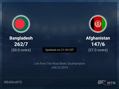 Bangladesh vs Afghanistan Live Score, Over 36 to 40 Latest Cricket Score, Updates