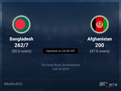 Bangladesh vs Afghanistan Live Score, Over 46 to 50 Latest Cricket Score, Updates