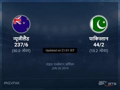 पाकिस्तान बनाम न्यूजीलैंड लाइव स्कोर, ओवर 6 से 10 लेटेस्ट क्रिकेट स्कोर अपडेट