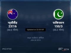 पाकिस्तान बनाम न्यूजीलैंड लाइव स्कोर, ओवर 31 से 35 लेटेस्ट क्रिकेट स्कोर अपडेट