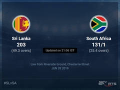 South Africa vs Sri Lanka Live Score, Over 21 to 25 Latest Cricket Score, Updates