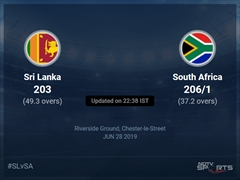 South Africa vs Sri Lanka Live Score, Over 36 to 40 Latest Cricket Score, Updates