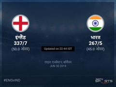 भारत बनाम इंग्लैंड लाइव स्कोर, ओवर 41 से 45 लेटेस्ट क्रिकेट स्कोर अपडेट