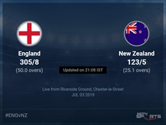 England vs New Zealand Live Score, Over 21 to 25 Latest Cricket Score, Updates